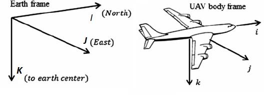 fig-4-reference-frames-and-uav-euler-angles-a-earth-frame-and-uav-body-frame-b-roll