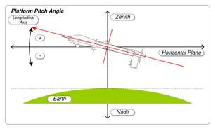misb_st_0601-8_-_platform_pitch_angle