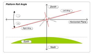 misb_st_0601-8_-_platform_roll_angle